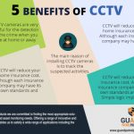 The Top Five Benefits of CCTV Cameras